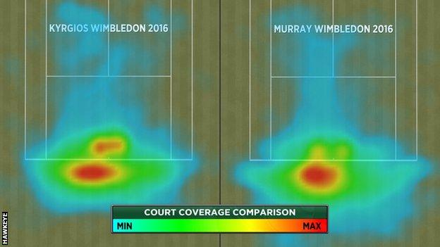Court coverage of Nick Kyrgios and Andy Murray at Wimbldeon 2016