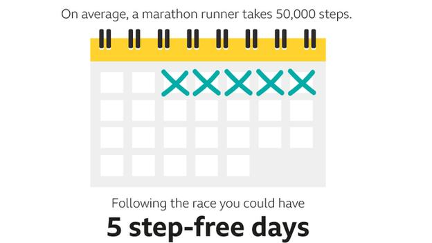 graphic to show a marathon runner could have 5 step-free days following a 50,000 step marathon
