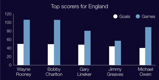 England goalscorers