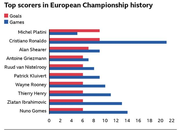 Top scorers in European Championship history - Michel Platini and Cristiano Ronaldo (nine goals), Alan Shearer (seven goals) and seven players on six games