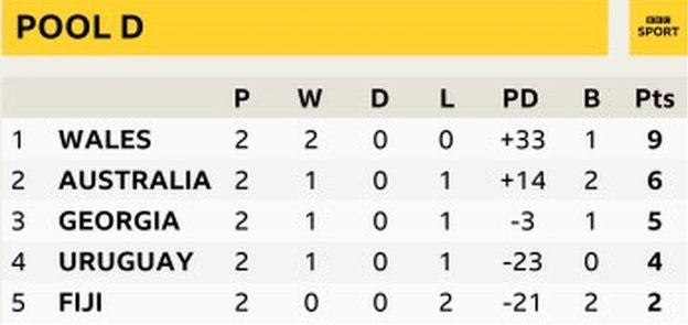 Wales lead Pool D after two rounds