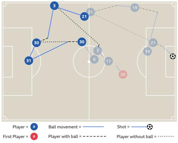 Graphic showing Ederson inter-play with Nicolas Otamendi that led to City's second goal against Arsenal in March