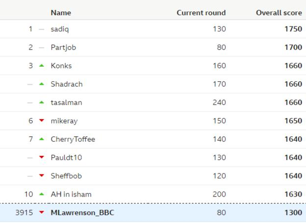 Table showing the overall leaderboard of the BBC predictions game, and Lawro's position in it, after week 15