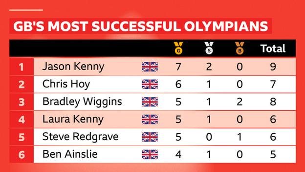 Jason Kenny is the most successful British Olympian, while Laura Kenny is Britain's most successful female Olympian