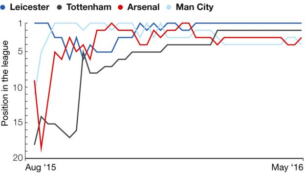 How the top four have swapped league positions all season