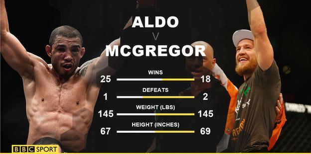 Aldo v McGregor