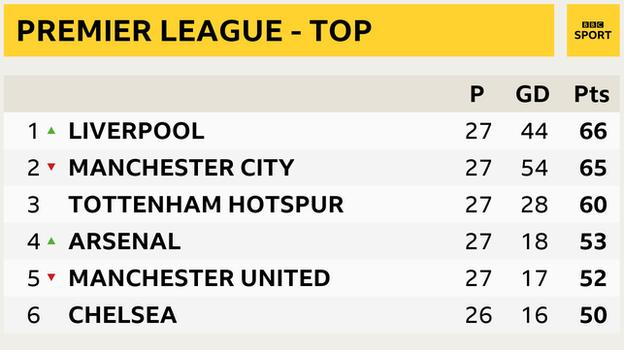 Snapshot of the top of the Premier League - 1st Liverpool, 2nd Man City, 3rd Tottenham, 4th Arsenal, 5th Man Utd and 6th Chelsea