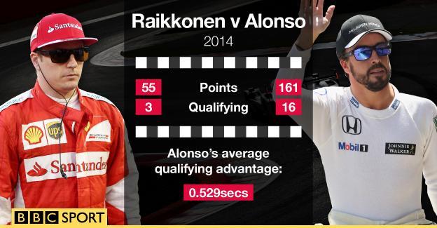 Kimi Raikkonen and Fernando Alonso