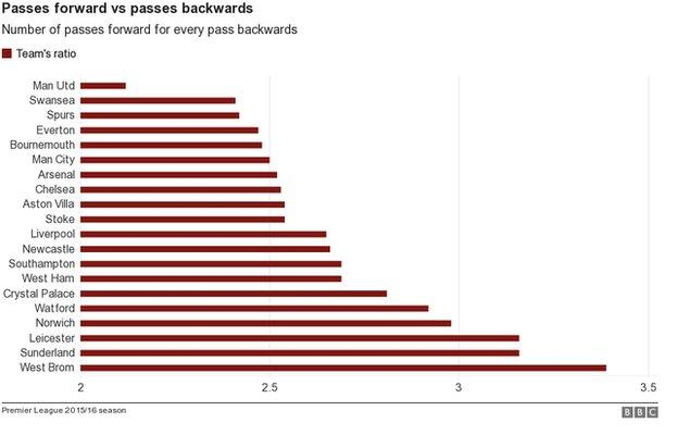 Man Utd forward passes v backward passes chart