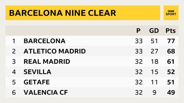 La Liga table showing Barcelona with a nine point lead