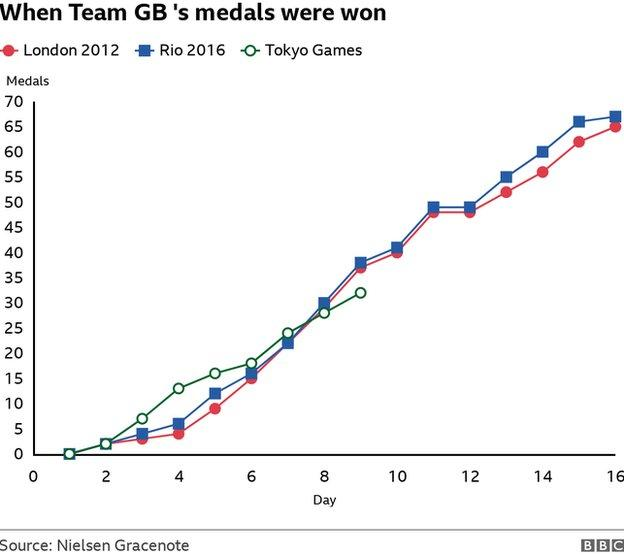 GB medal tracker