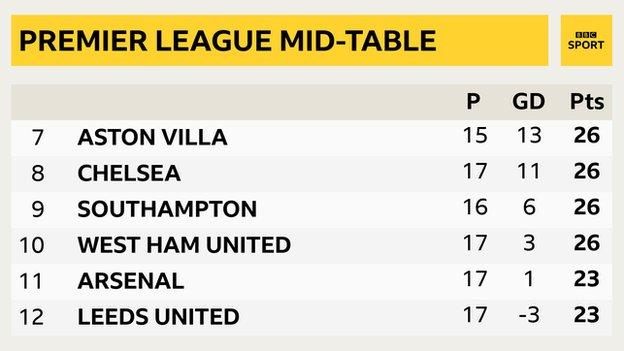 West Ham, in 10th, are only seven points shy of leaders Liverpool's tally of 33