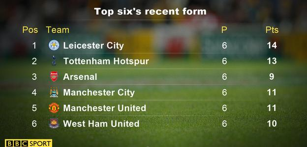 Top six form table