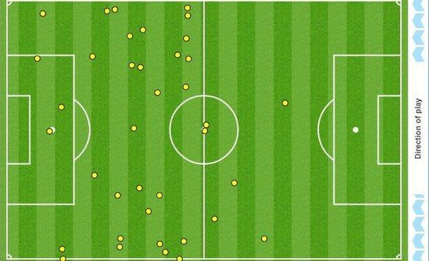 Graphic showing Poland striker Robert Lewandowski's touches against Ukraine