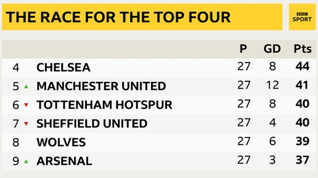 Snapshot showing Man Utd's position in the Premier League table: 4th Chelsea, 5th Man Utd, 6th Tottenham, 7th Sheff Utd, 8th Wolves & 9th Arsenal