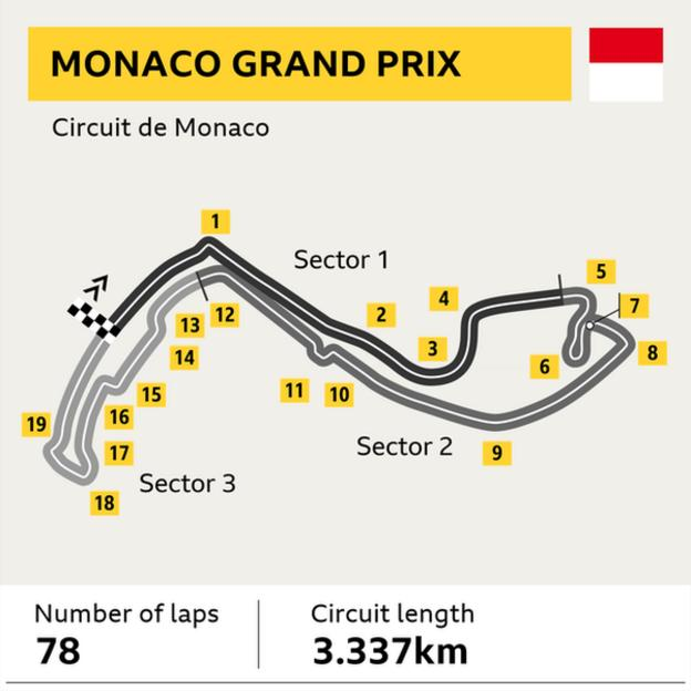 A graphic which shows the layout of the Circuit de Monaco at the Monaco Grand Prix. Laps: 78 - Circuit length: 3.337km