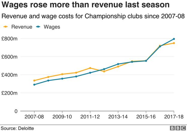 A graph showing the total revenue and wage costs for Championship clubs from 2007-08 to 2017-18