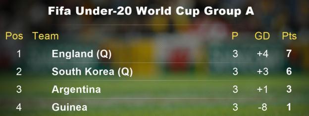 England's Group A table