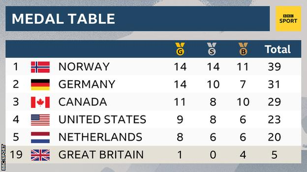 Final medal table: 1st Norway, 2nd Germany, 3rd Canada, 4th United States, 5th Netherlands. Great Britain finish 19th