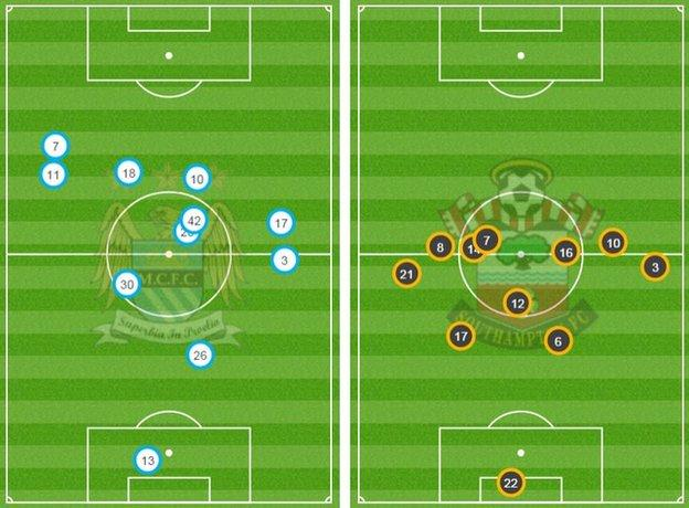 City's average positions just after the half hour mark show how high up they were pressing a Southampton side who were penned back