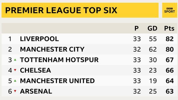 Premier League top 6