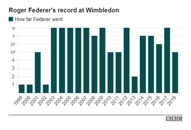 Graphic showing Federer's record at Wimbledon since making his debut in 1999