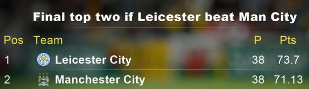 Final league table if Leicester beat Man City
