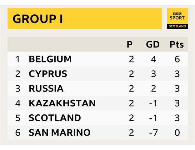 Group I table