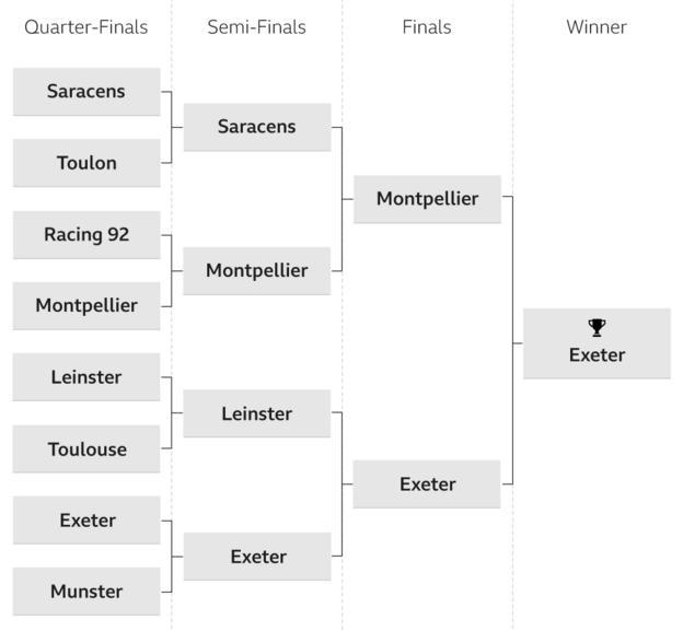 Chris' Champions Cup prediction