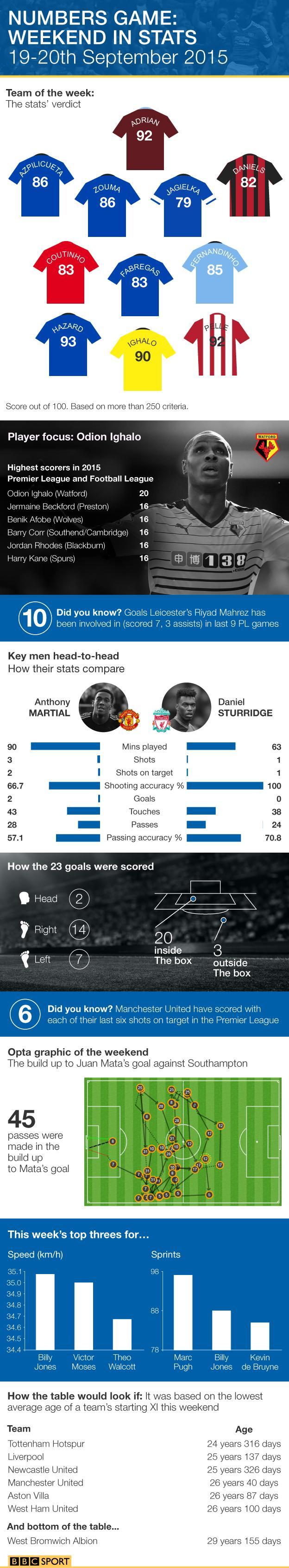 Premier League infographic