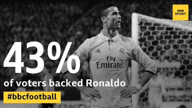 Image showin that 43 percent of voters for the main award backed Ronaldo