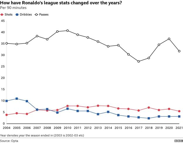 Graphic showing how Ronaldo's shots, assists and passes per 90 minutes have risen and dipped