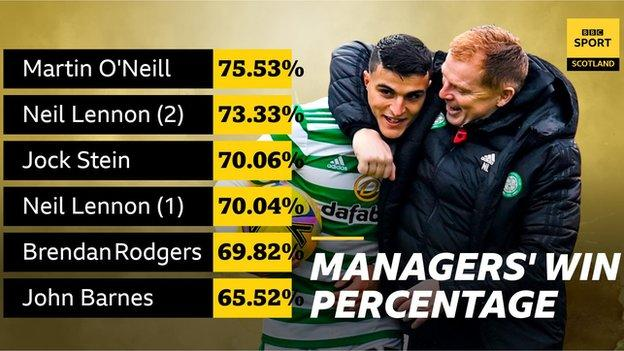 Managerial win percentages