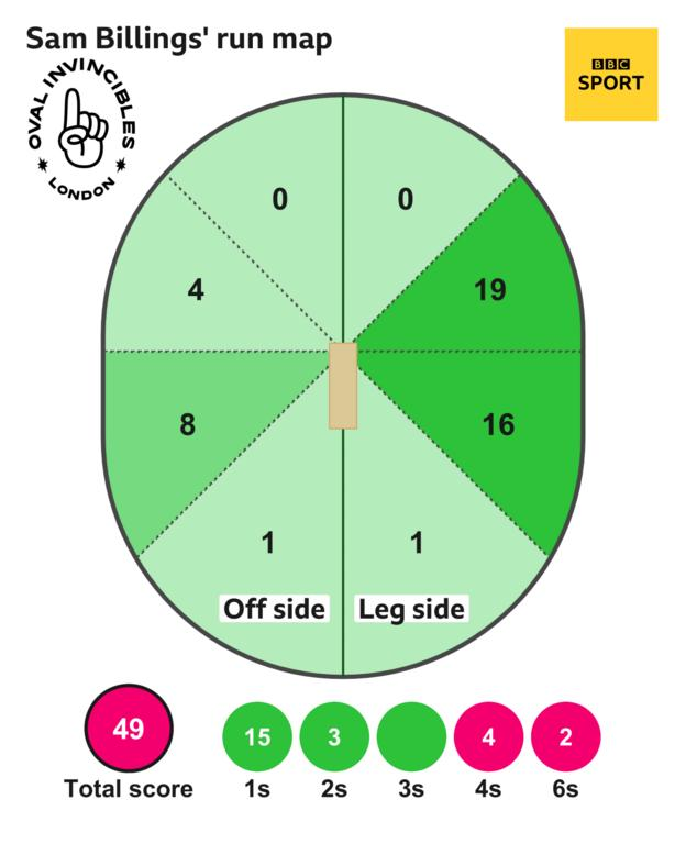The run map shows Sam Billings scored 49 with 2 sixes, 4 fours, 3 two, and 15 singles for Oval Invincibles Men