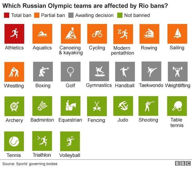 Russia graphic