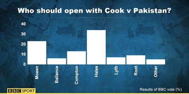 England opener vote graphic