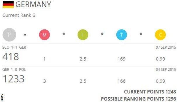 Germany Fifa rankings projection