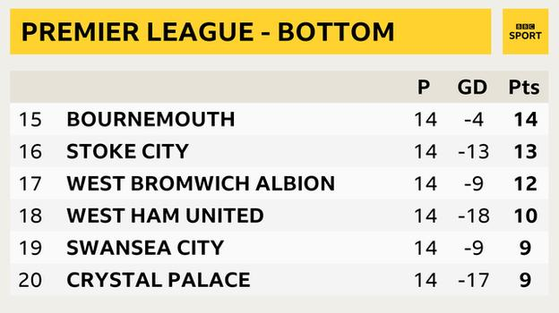 Premier League - bottom six snapshot: Bournemouth in 15th, Stoke in 16th, West Brom in 17th, West Ham in 18th, Swansea in 19th and Crystal Palace in 20th
