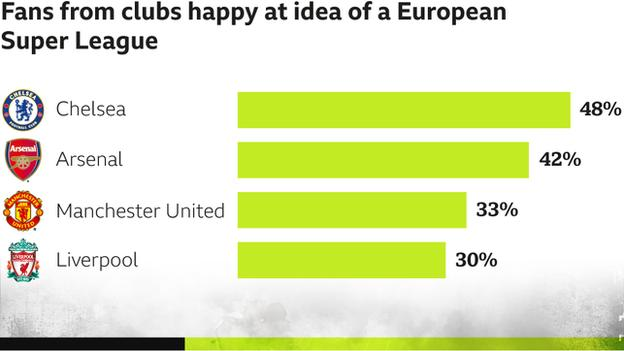 Fans from the largest fan bases happy at idea of a European Super League