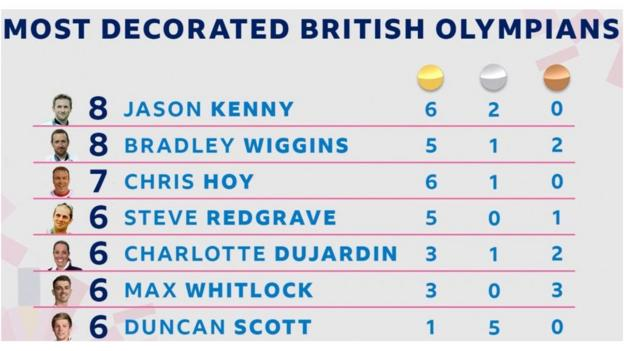 Great Britain's most decorated Olympians