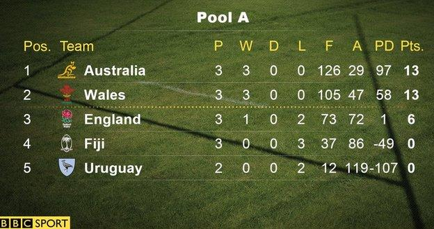 World Cup Pool A