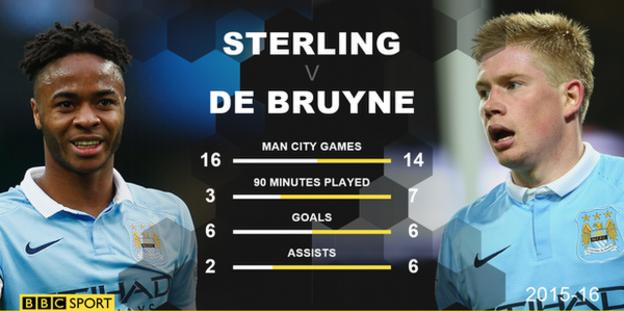 Graphic comparing Raheem Sterling's feats with those of Kevin de Bruyne this season