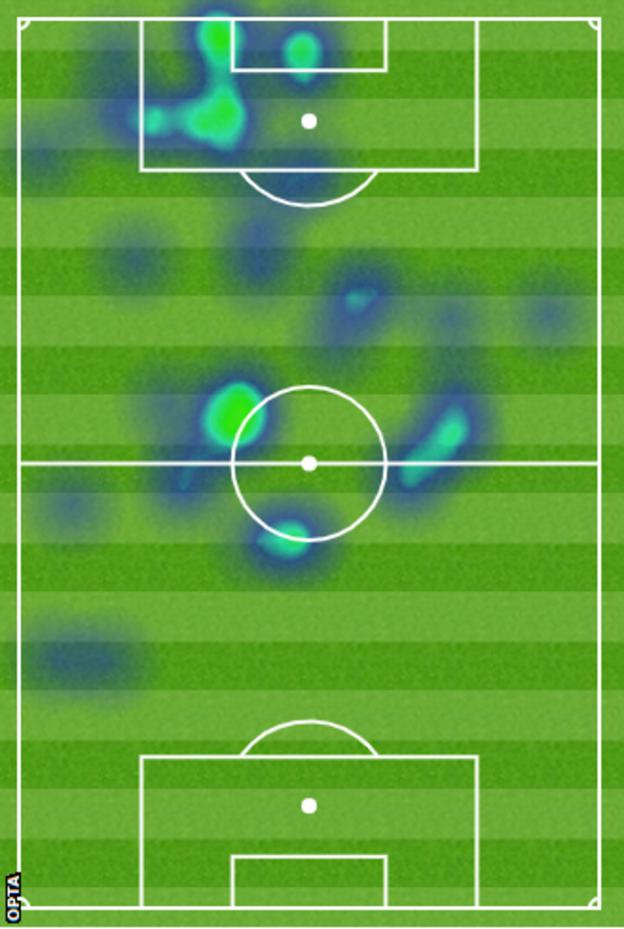 Haaland's heat map in a goalscoring performance against Brugge in November shows how centrally he plays