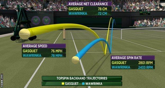Hawk-Eye graphic