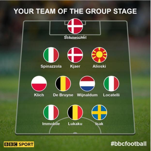 Your team of the group stage: Schmeichel, Spinazzola, Kjaer, Alioski, Klick, De bruyne, Wijnaldum, Locatelli, Immobile, Lukaku, Isak.