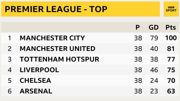 Premier League snapshot - top of the table, final standings 2017-18: Man City 1st, Man Utd 2nd, Tottenham 3rd, Liverpool in 4th, Chelsea in 5th and Arsenal 6th
