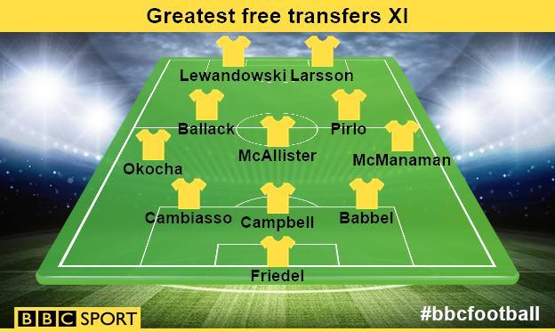 Free transfers XI