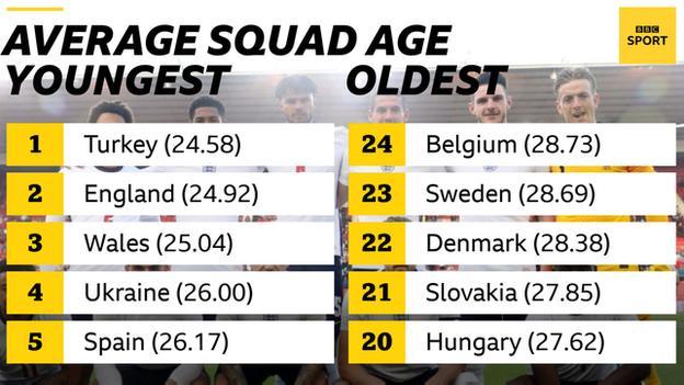 Squad ages