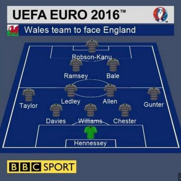 Wales line-up