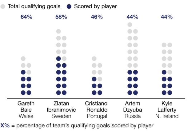 Graph showing the highest goal proportion by a player from the teams that qualified for France. Gareth Bale scored seven - 64% of his team's 11 qualifying goals. Sweden's Zlatan Ibrahimovic was not far behind with 60% after managing 11 of his team's 19 goals while Cristiano Ronaldo got five of Portugal's 11 goals - that's 46%. On 44% were Artem Dzyuba of Russia with eight of his side's 21 goals and Northern Ireland's Kyle Lafferty with seven of their 16 qualifying goals.
